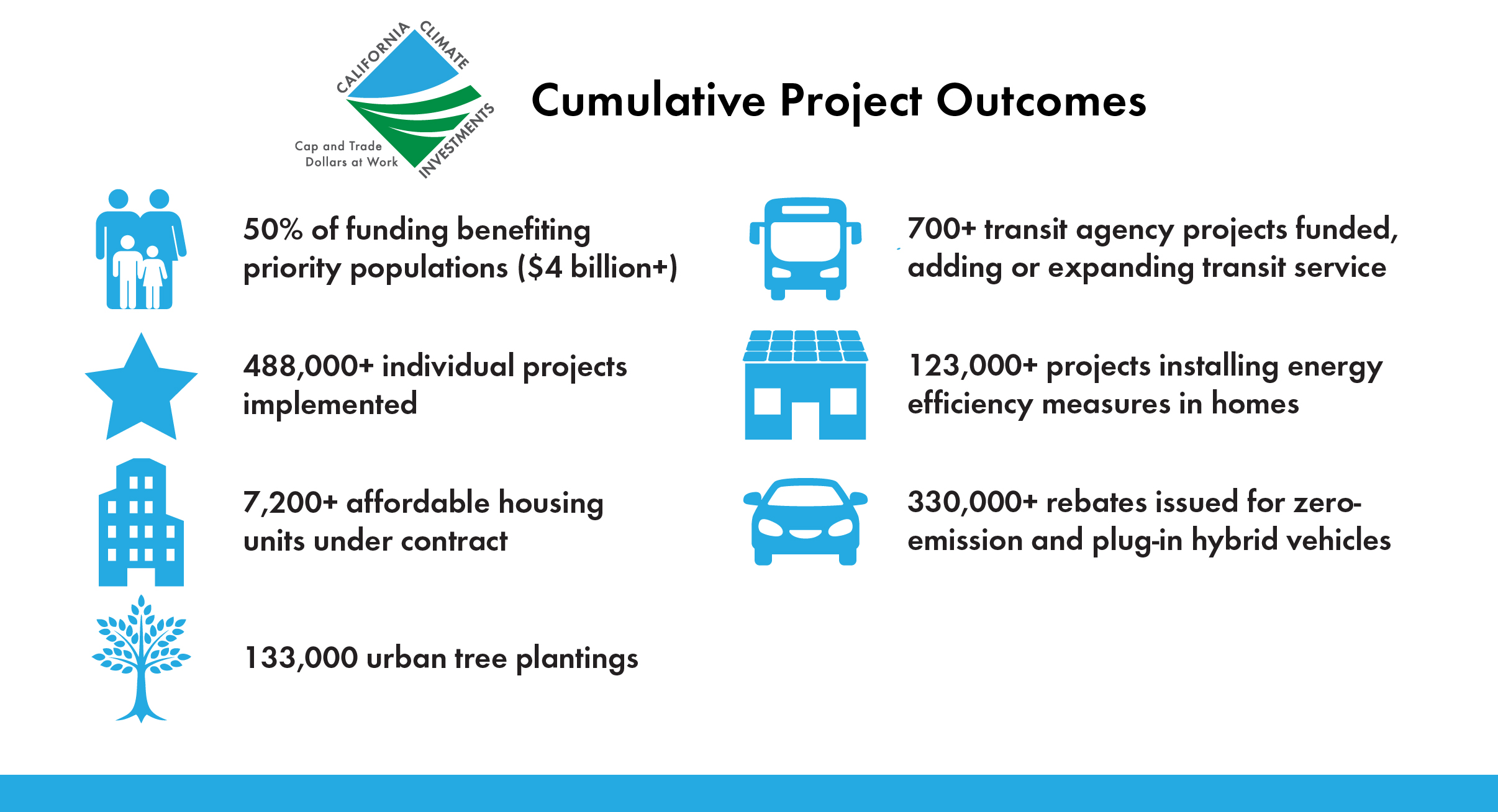 California Climate Investments Cumulative Project Outcomes graphic